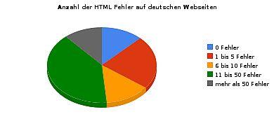 Wie viele Webseiten beinhalten HTML Fehler