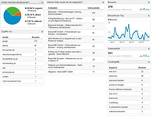 individuelles Google Analytics Dashboard