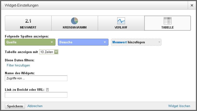 Von welchen Webseiten kommen meine Besucher - Google Analytics Widget