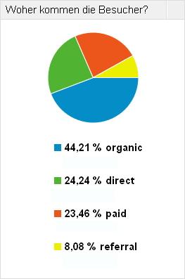 Besucher auf Websites - Welches Medium
