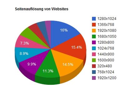 Grafik zur Auflösung Websites 2012
