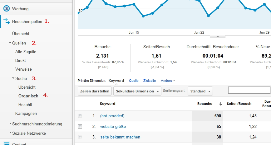 Keywords von Website bei Google Analytics finden