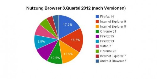 nutzung-browser-versionen-3-quartal-2012