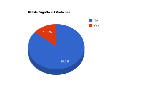 Mobile Zugriffe auf Websites im 2. Halbjahr 2012