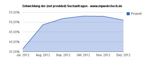 not provided bei mywebcheck.de