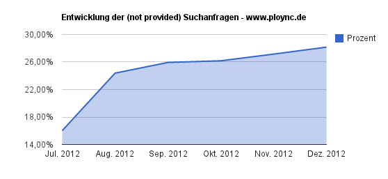 Not Provided bei ploync.de