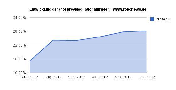 not provided bei robonews.de