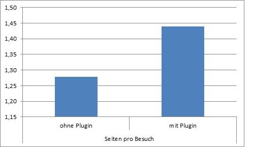 Vergleich der durchschnittlichen Seiten pro Besuch ohne und mit Plugin