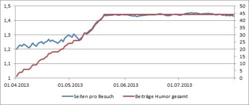 Entwicklung der Seitenaufrufe pro Besuch im Vergleich mit der Anzahl der Humorbeiträge