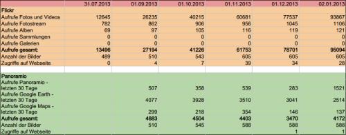 Tabelle mit Zahlen für Auswertung