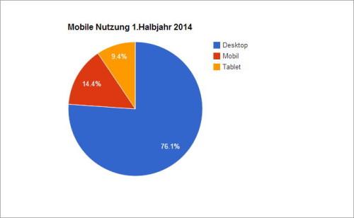 Grafik mit Zahlen zu den mobilen Aufrufen