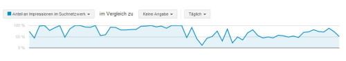 Anteil an Impressionen bei Google Werbung