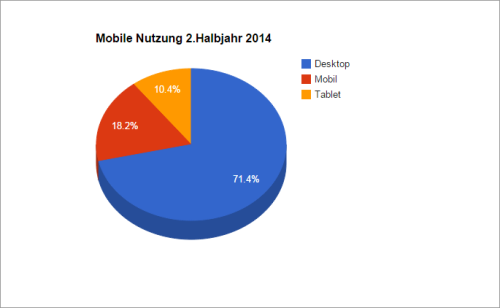 Diagramm zur mobilen Nutzung im 2. Halbjahr 2014