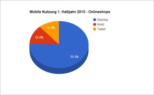 Mobile Nutzung 1.Halbjahr 2015 Webshops