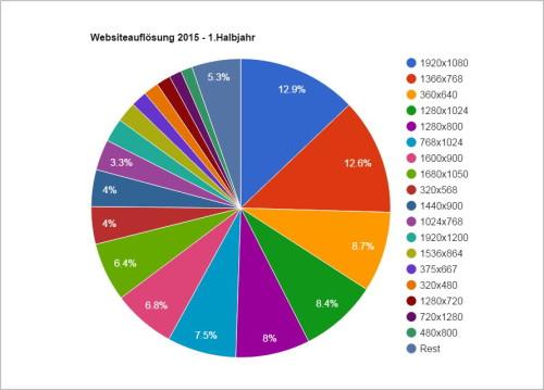 Websiteauflösung 2015 - 1. Halbjahr