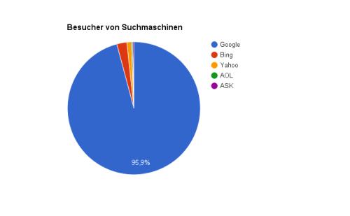 Grafik prozentualer Anteil der Besucher von Suchmaschinen
