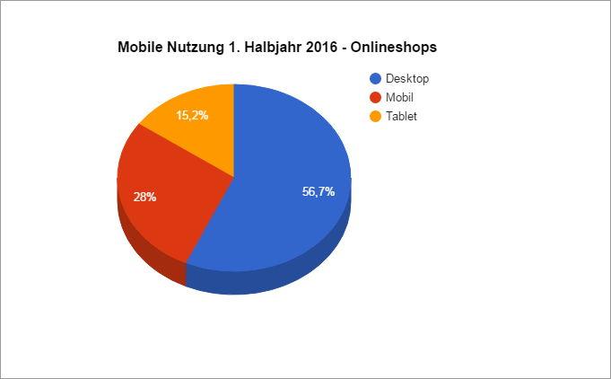 Der Anteil der mobilen Nutzer bei Onlineshops im 1. Halbjahr 2016