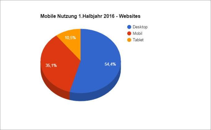 Der Anteil der mobilen Nutzer bei Websites im 1. Halbjahr 2016