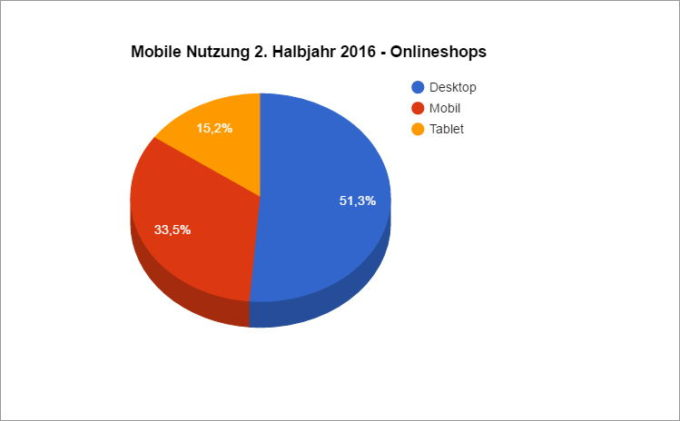 Grafik Auswertung Aufrufe Mobil Desktop Tablet bei Onlineshops