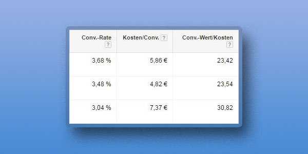 Kosten Nutzen Spalte in AdWords