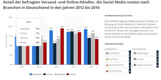 Statistik beliebteste Social Media nach Branchen in Deutschland