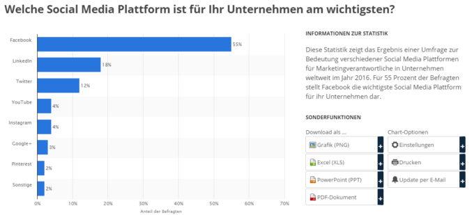 Statistik welche Social Media Plattform für Unternehmen am wichtigsten