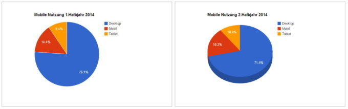 Grafik zur Entwicklung der Nutzung Desktop, Mobil und Tablet 2014