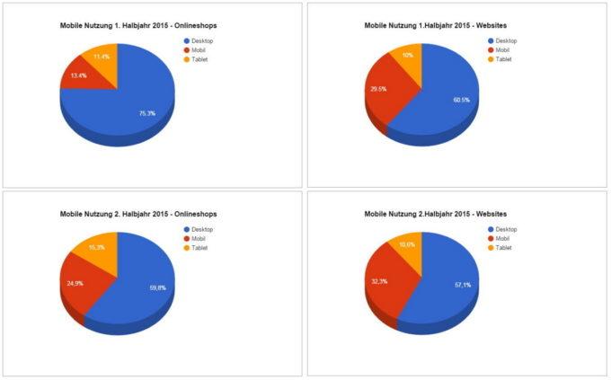 Grafik zur Entwicklung der Nutzung Desktop, Mobil und Tablet 2015