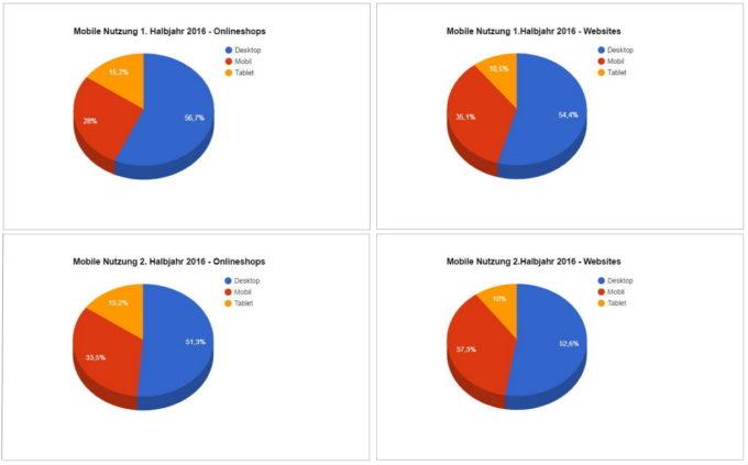 Grafik zur Entwicklung der Nutzung Desktop, Mobil und Tablet 2016