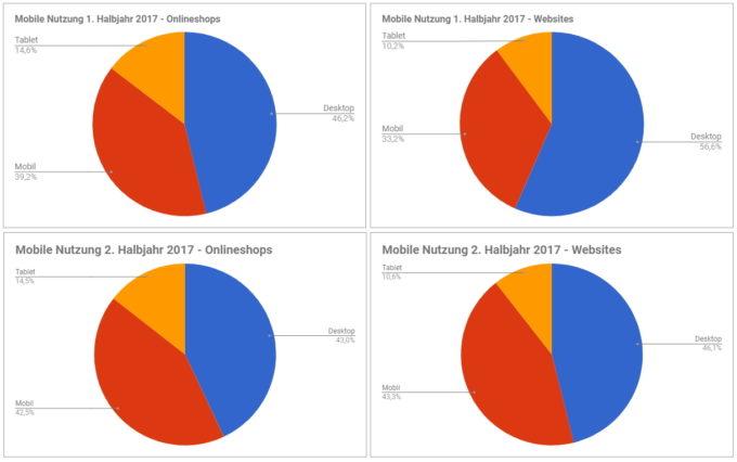 Grafik zur Entwicklung der Nutzung Desktop, Mobil und Tablet 2017